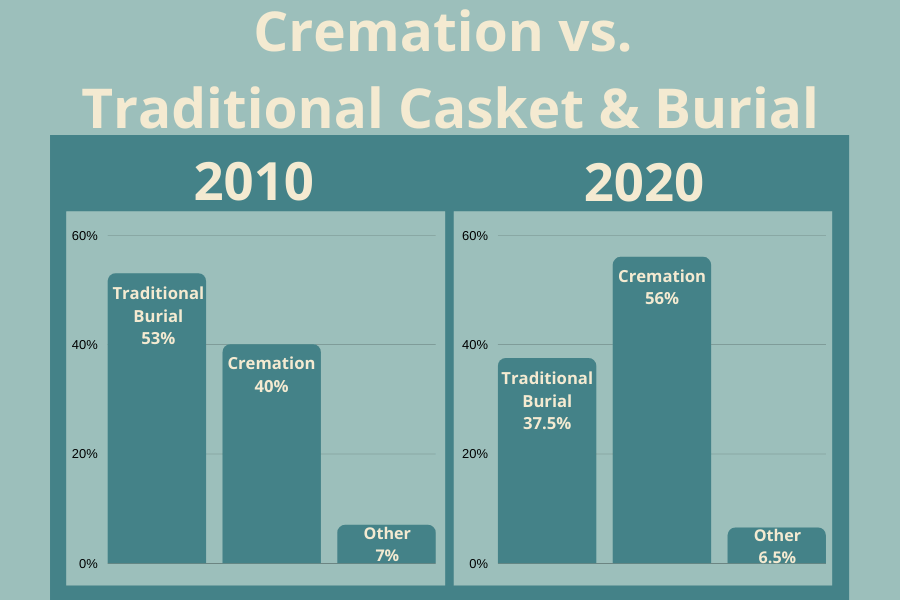 Cremation vs traditional casket burial rate graph