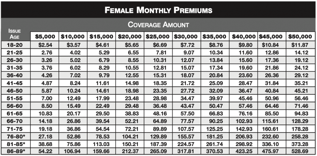 Female Monthly Premiums chart