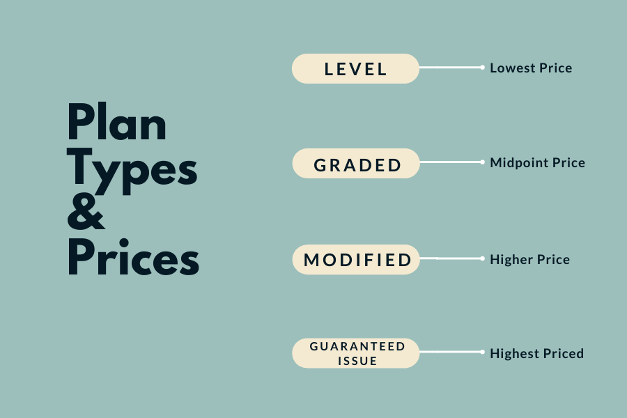 Four plan types and prices
