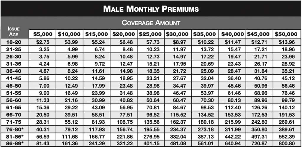 Male Monthly premiums chart