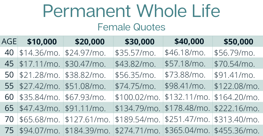 Permanent Whole Life Female quotes