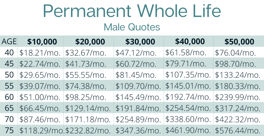 Permanent Whole Life Male Quotes