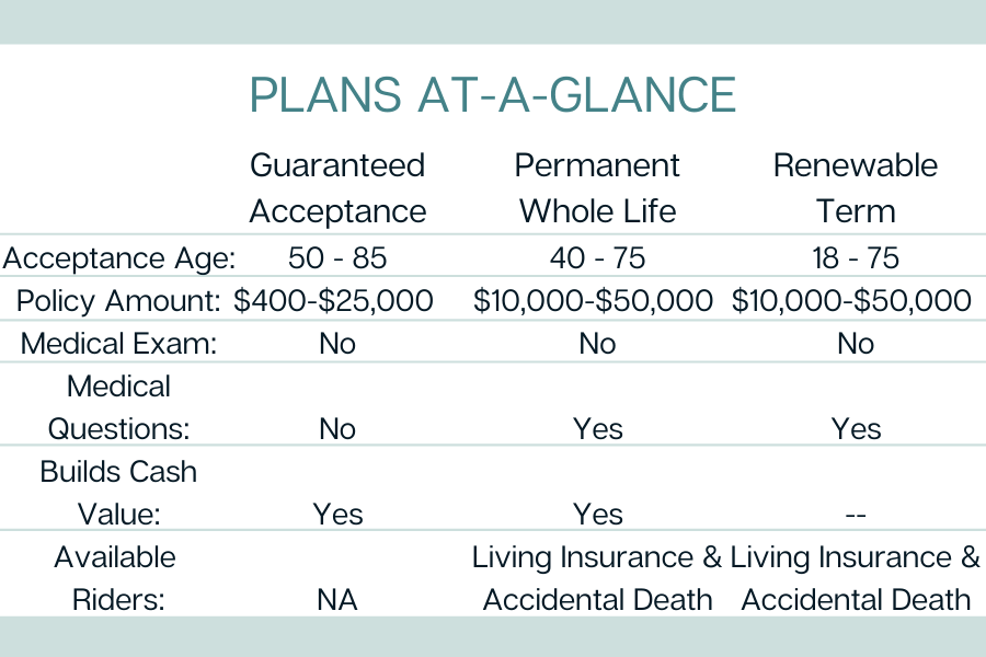 Plans at a glance