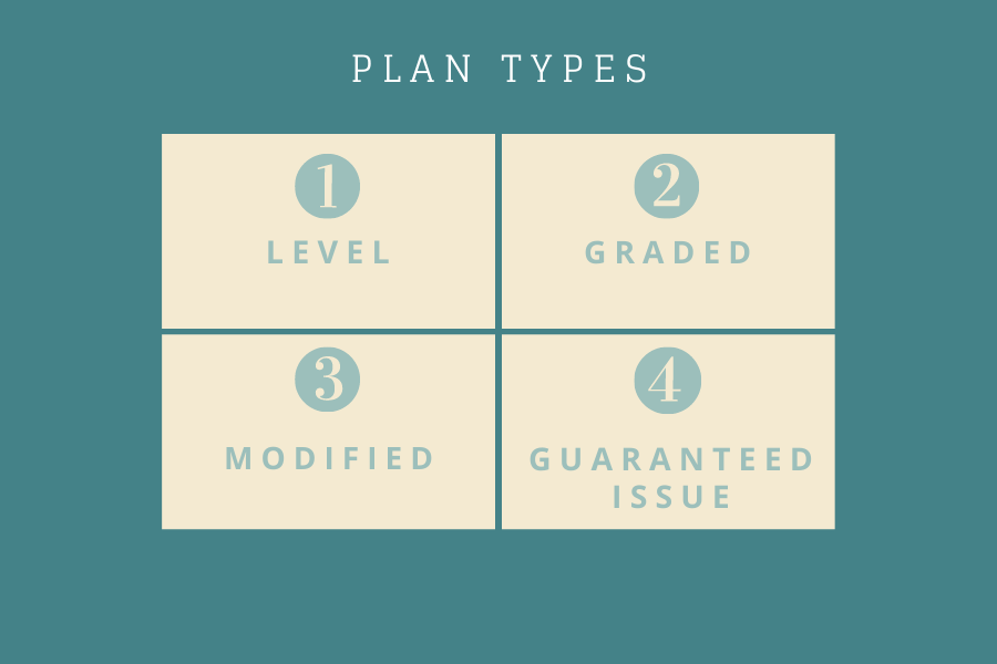 four plan types Level Graded Modified and Guaranteed Issue