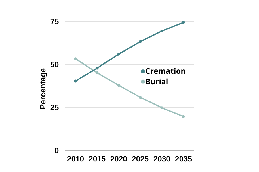 Cremation Rates Chart