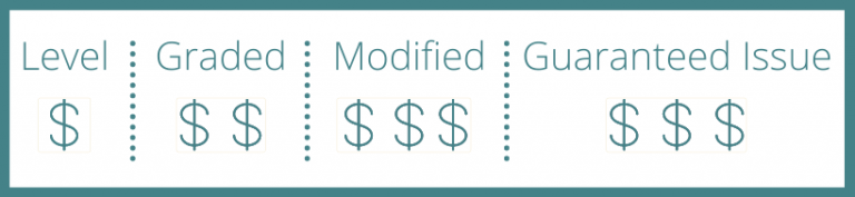 four plan types and cost