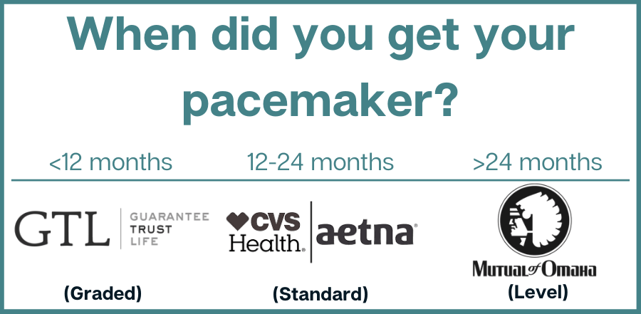 Best Company for final expense insurance with Pacemaker