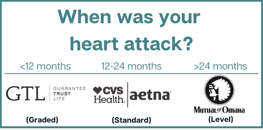 When was your heart attack best company chart